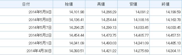2014年日経平均